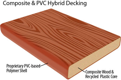Composite PVC Decking Charleston SC, Mount Pleasant Porches